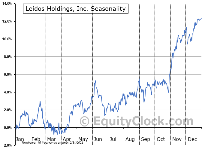 Leidos Holdings, Inc. (NYSE:LDOS) Seasonal Chart