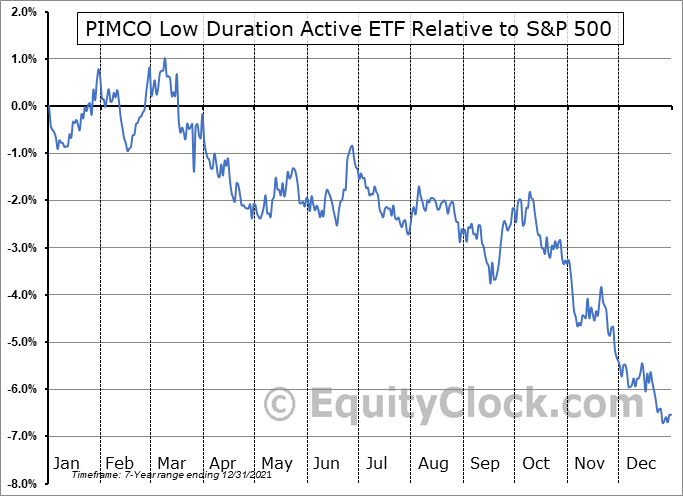 LDUR Relative to the S&P 500