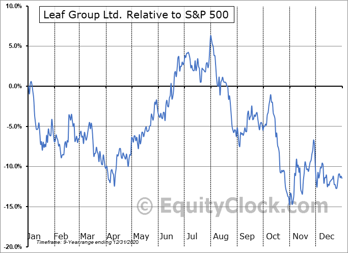 LEAF Relative to the S&P 500