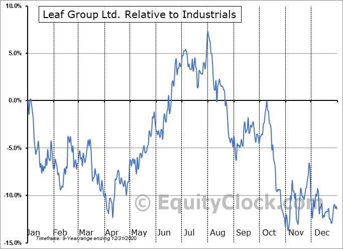 LEAF Relative to the Sector
