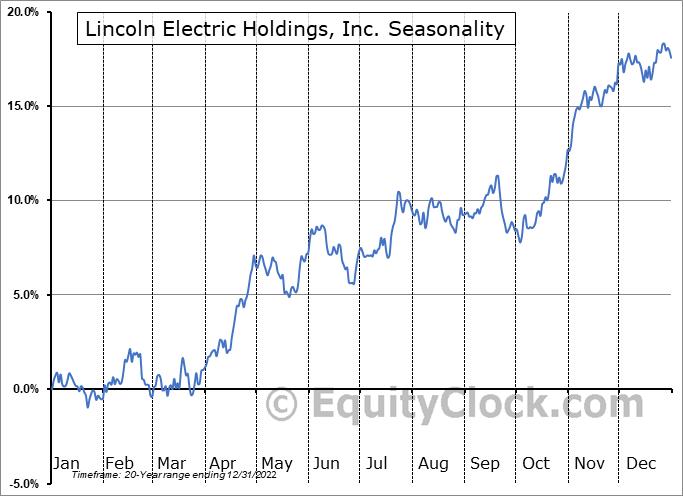 Lincoln Electric Holdings, Inc. Seasonal Chart