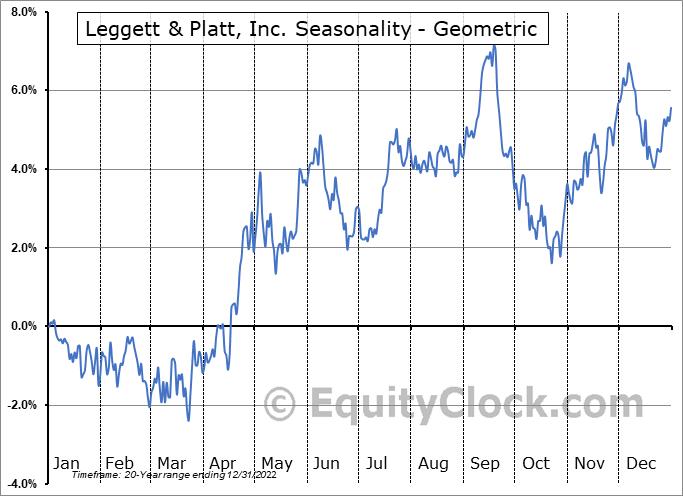 Leggett & Platt, Inc. (NYSE:LEG) Seasonality