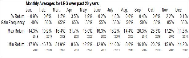 Monthly Seasonal Leggett & Platt, Inc. (NYSE:LEG)