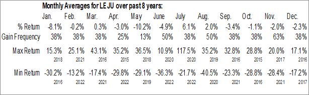 Monthly Seasonal Leju Holdings Ltd. (NYSE:LEJU)