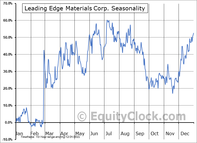 Leading Edge Materials Corp. (TSXV:LEM.V) Seasonality