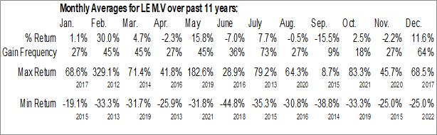 Monthly Seasonal Leading Edge Materials Corp. (TSXV:LEM.V)