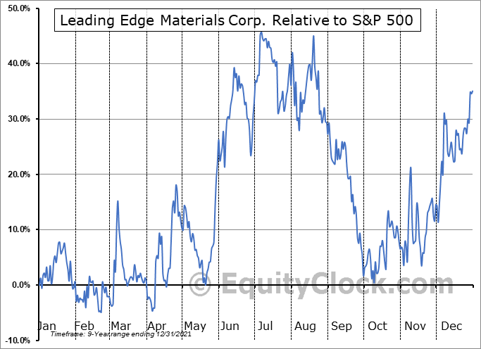 LEMIF Relative to the S&P 500