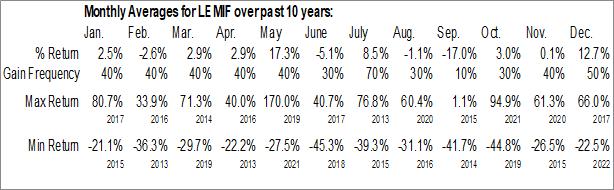 Monthly Seasonal Leading Edge Materials Corp. (OTCMKT:LEMIF)