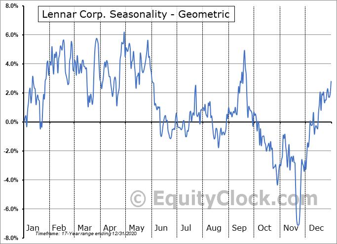 Lennar Corp. (NYSE:LEN/B) Seasonality