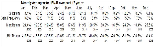 Monthly Seasonal Lennar Corp. (NYSE:LEN/B)