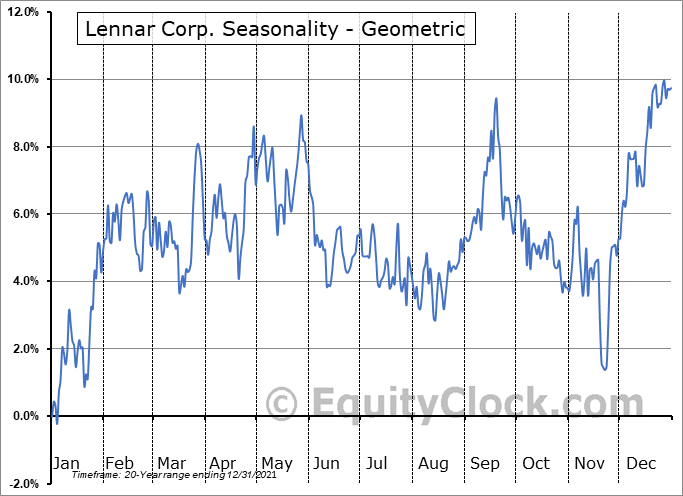 Lennar Corp. (NYSE:LEN) Seasonality
