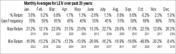 Monthly Seasonal Lennar Corp. (NYSE:LEN)