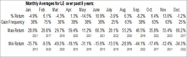 Monthly Seasonal Lands End Inc. (NASD:LE)
