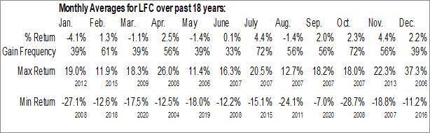 Monthly Seasonal China Life Insurance Co. Ltd. (NYSE:LFC)