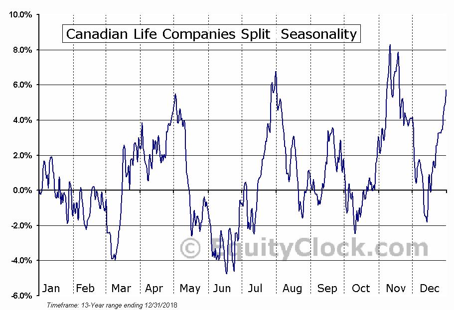 Canadian Life Companies Split (TSE:LFE) Seasonal Chart