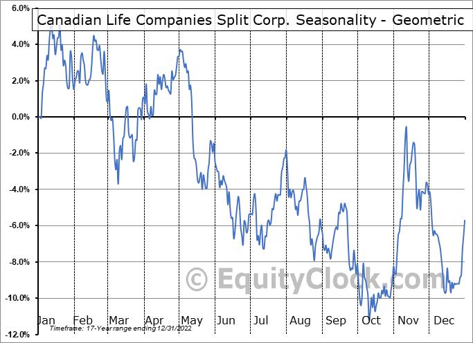 Canadian Life Companies Split Corp. (TSE:LFE.TO) Seasonality