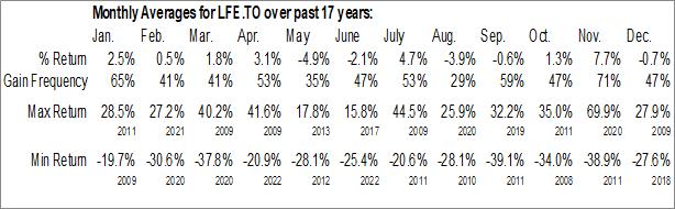 Monthly Seasonal Canadian Life Companies Split Corp. (TSE:LFE.TO)
