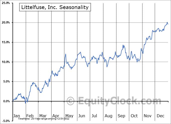 Littelfuse, Inc. (NASD:LFUS) Seasonality