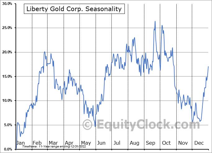 Liberty Gold Corp. (TSE:LGD.TO) Seasonality