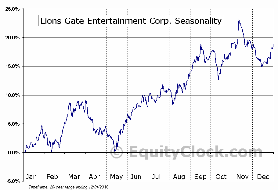 Lions Gate Entertainment Corp. (NYSE:LGF-A) Seasonal Chart