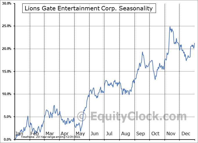 Lions Gate Entertainment Corp. (NYSE:LGF/A) Seasonal Chart
