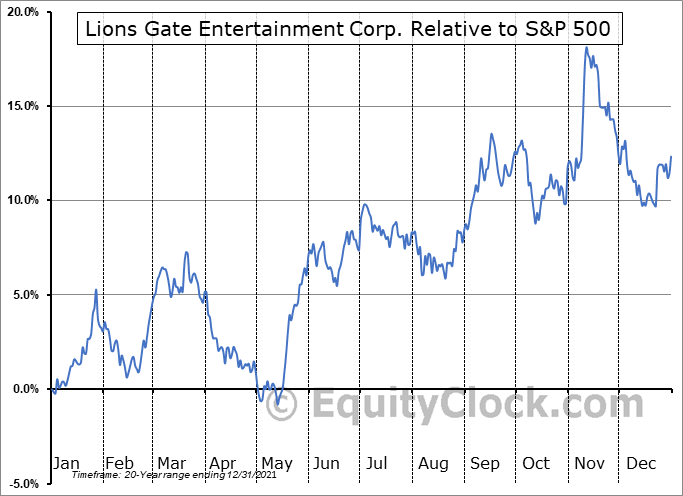 LGF-A Relative to the S&P 500