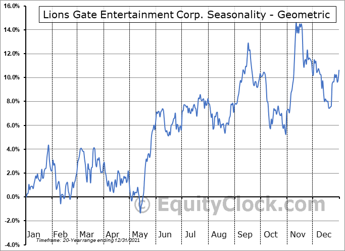 Lions Gate Entertainment Corp. (NYSE:LGF/A) Seasonality