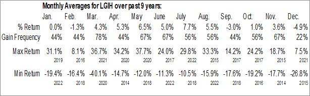 Monthly Seasonal LGI Homes, Inc. (NASD:LGIH)
