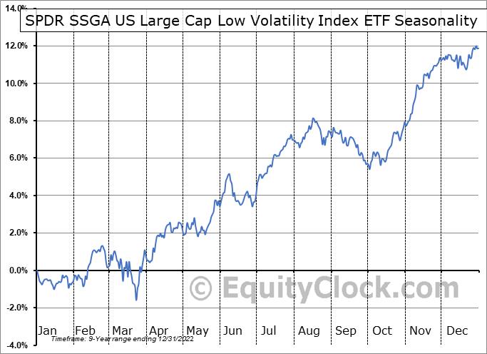 SPDR Russell 1000 Low Volatility ETF (AMEX:LGLV) Seasonal Chart
