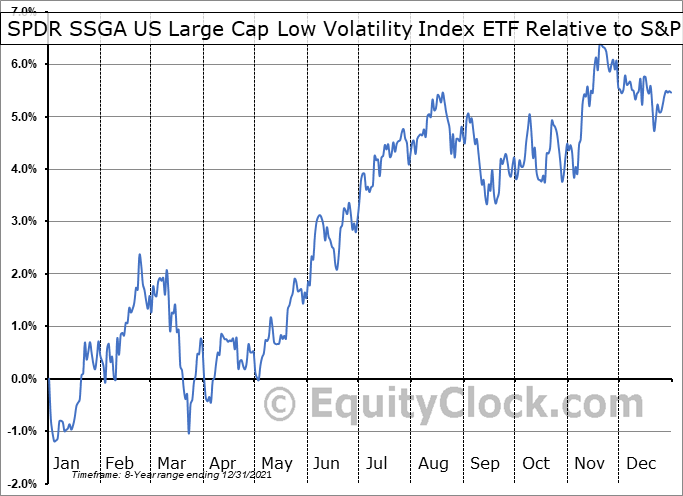 LGLV Relative to the S&P 500