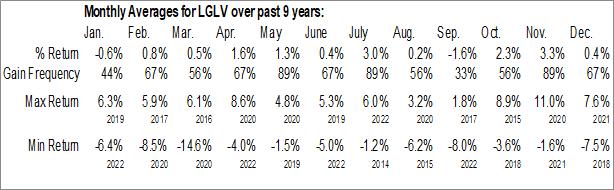Monthly Seasonal SPDR SSGA US Large Cap Low Volatility Index ETF (AMEX:LGLV)