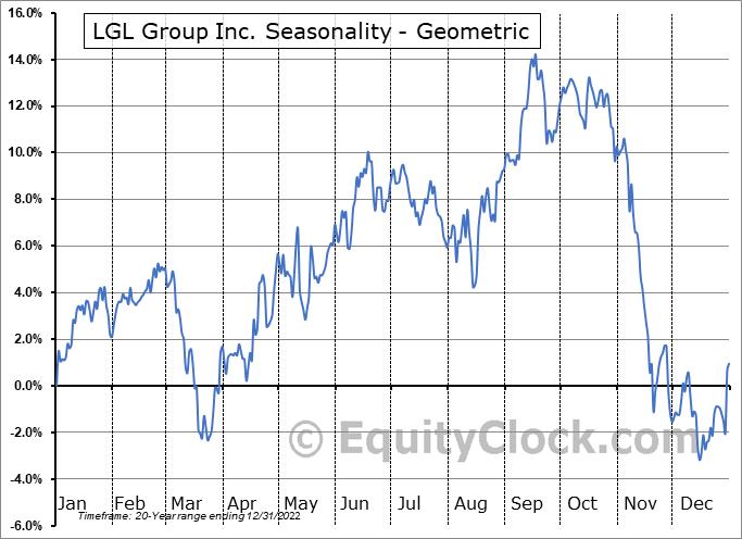 LGL Group Inc. (AMEX:LGL) Seasonality