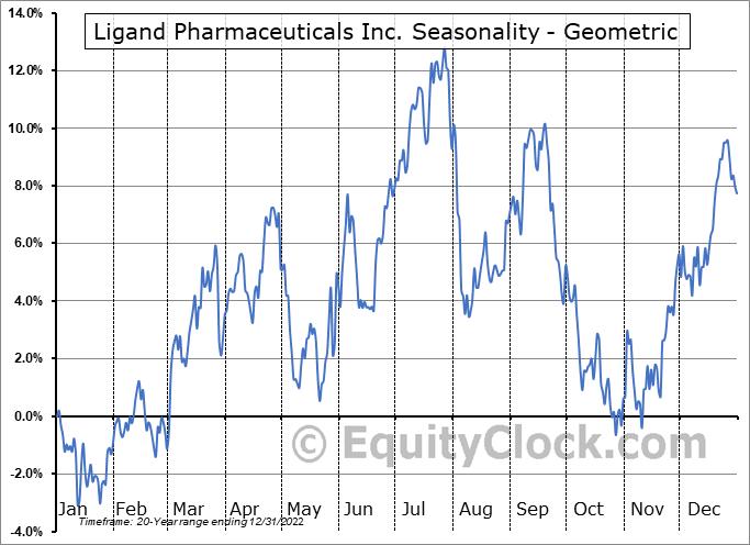 Ligand Pharmaceuticals Inc. (NASD:LGND) Seasonality