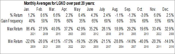 Monthly Seasonal Ligand Pharmaceuticals Inc. (NASD:LGND)