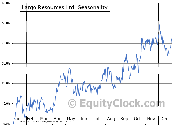 Largo Resources Ltd. (TSE:LGO.TO) Seasonality
