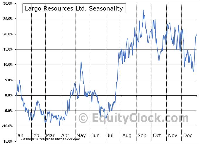 Largo Resources Ltd. (OTCMKT:LGORF) Seasonality