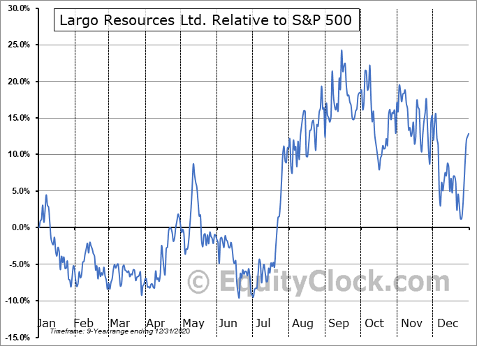 LGORF Relative to the S&P 500