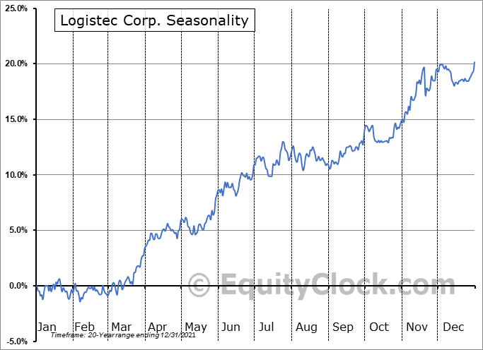 Logistec Corp. (TSE:LGT/B.TO) Seasonal Chart