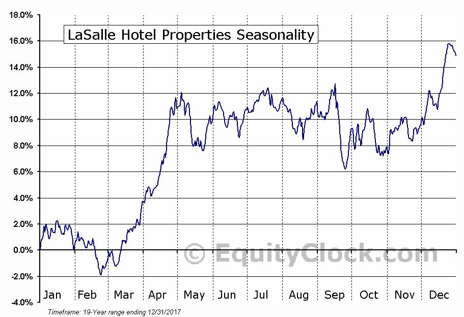 LaSalle Hotel Properties (NYSE:LHO) Seasonal Chart