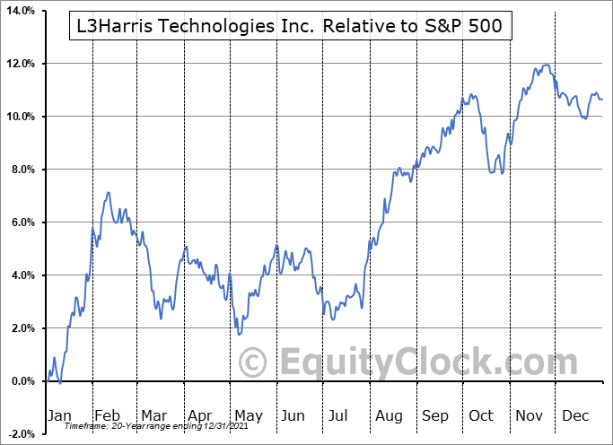LHX Relative to the S&P 500