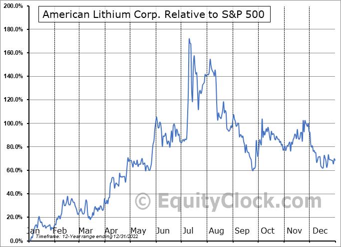 LI.V Relative to the S&P 500