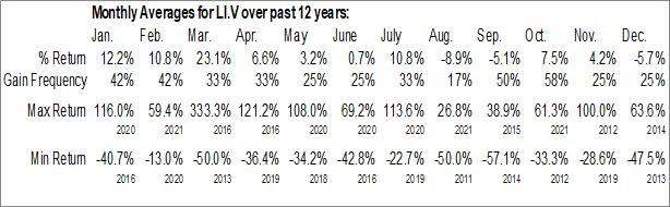 Monthly Seasonal American Lithium Corp. (TSXV:LI.V)