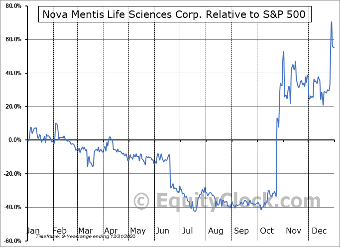 LIBFF Relative to the S&P 500