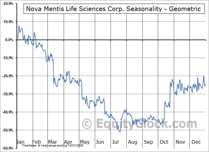 Nova Mentis Life Sciences Corp. (OTCMKT:LIBFF) Seasonality