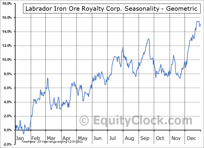 Labrador Iron Ore Royalty Corp. (TSE:LIF.TO) Seasonality