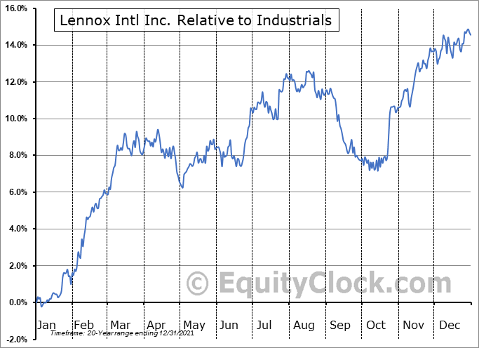 LII Relative to the Sector
