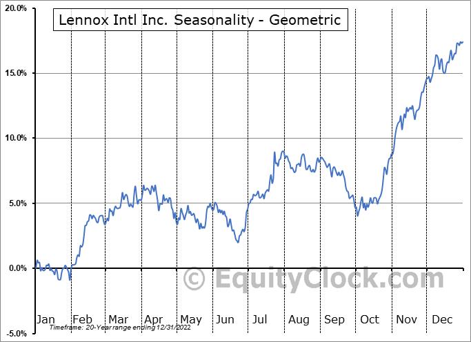 Lennox Intl Inc. (NYSE:LII) Seasonality