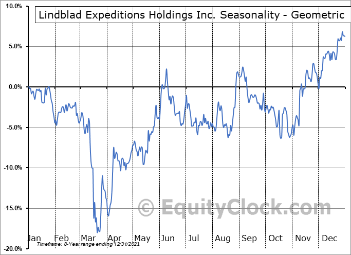 Lindblad Expeditions Holdings Inc. (NASD:LIND) Seasonality