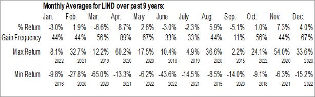 Monthly Seasonal Lindblad Expeditions Holdings Inc. (NASD:LIND)