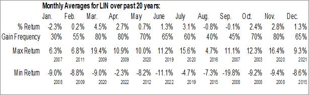 Monthly Seasonal Linde plc (NYSE:LIN)